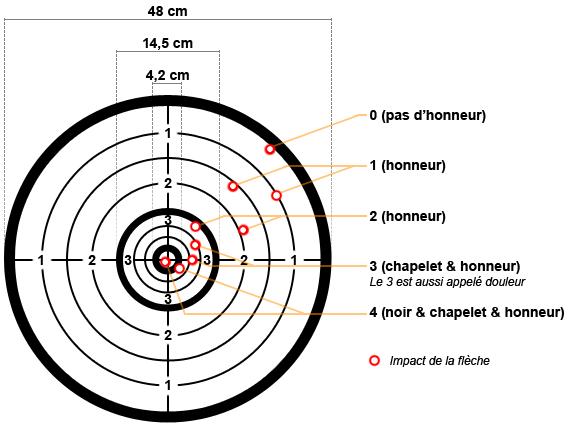 Explication du comptage des Points en Beursault